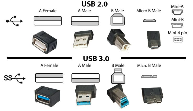 differenza tra usb 2.0 vs 3.0