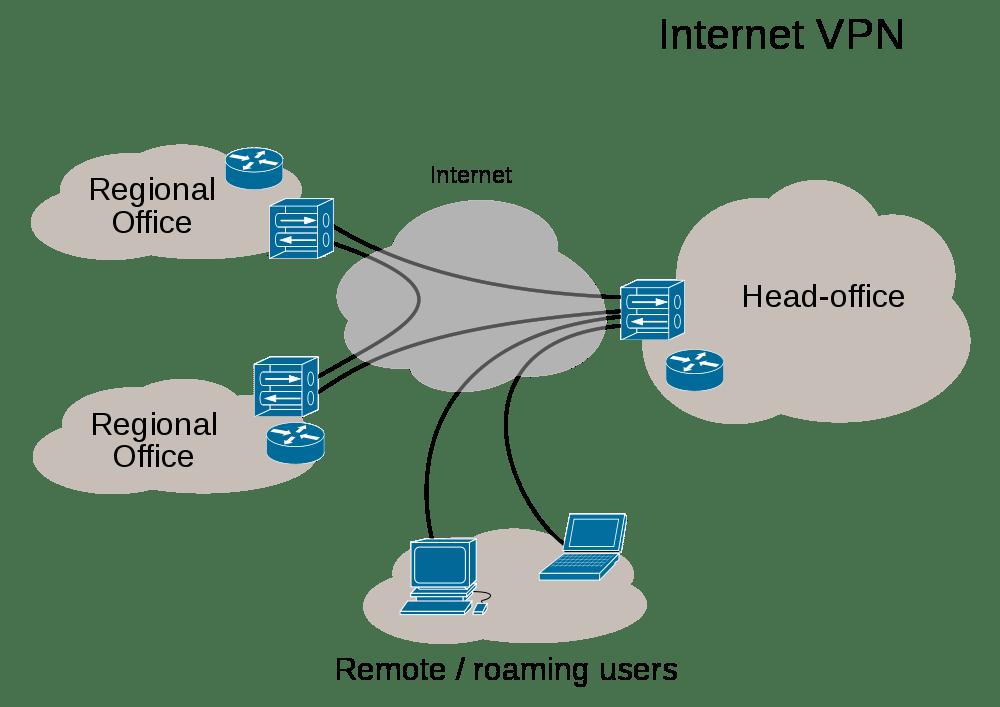 Risultati immagini per Usare una VPN