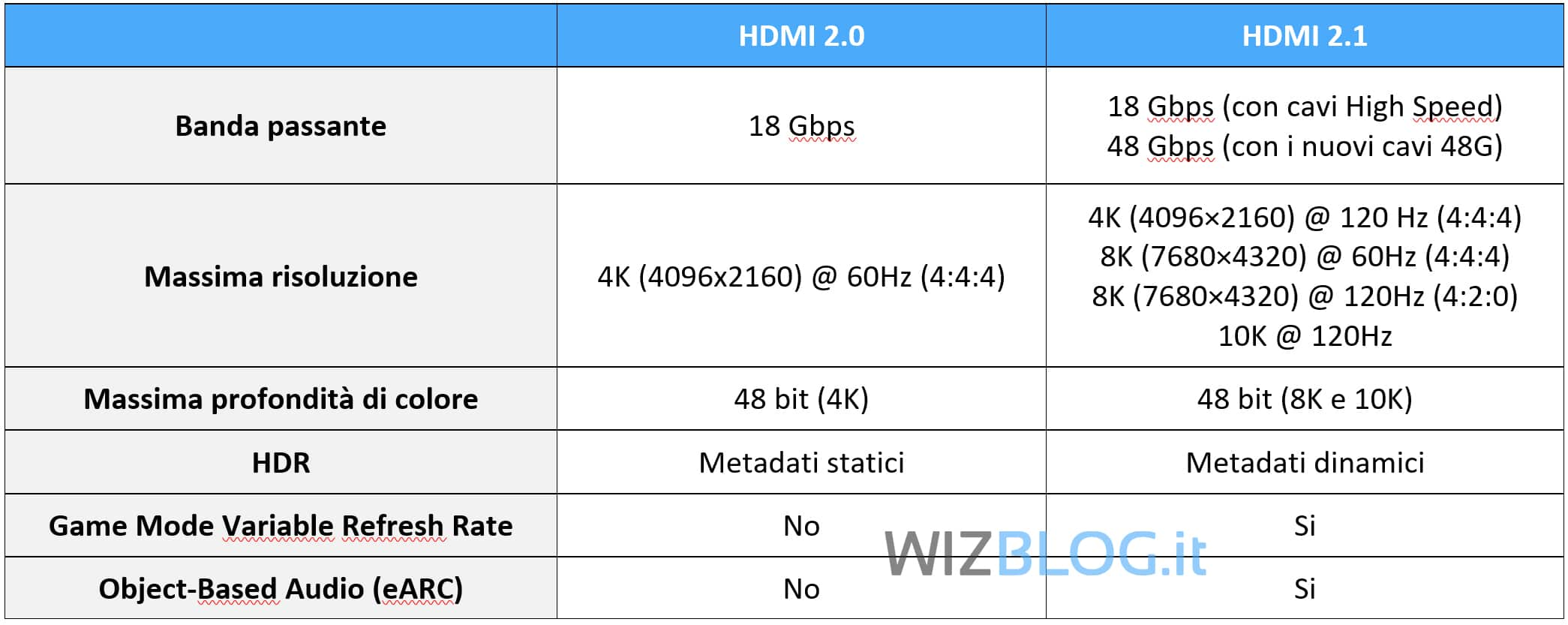 differenza hdmi 2.0 vs 2.1