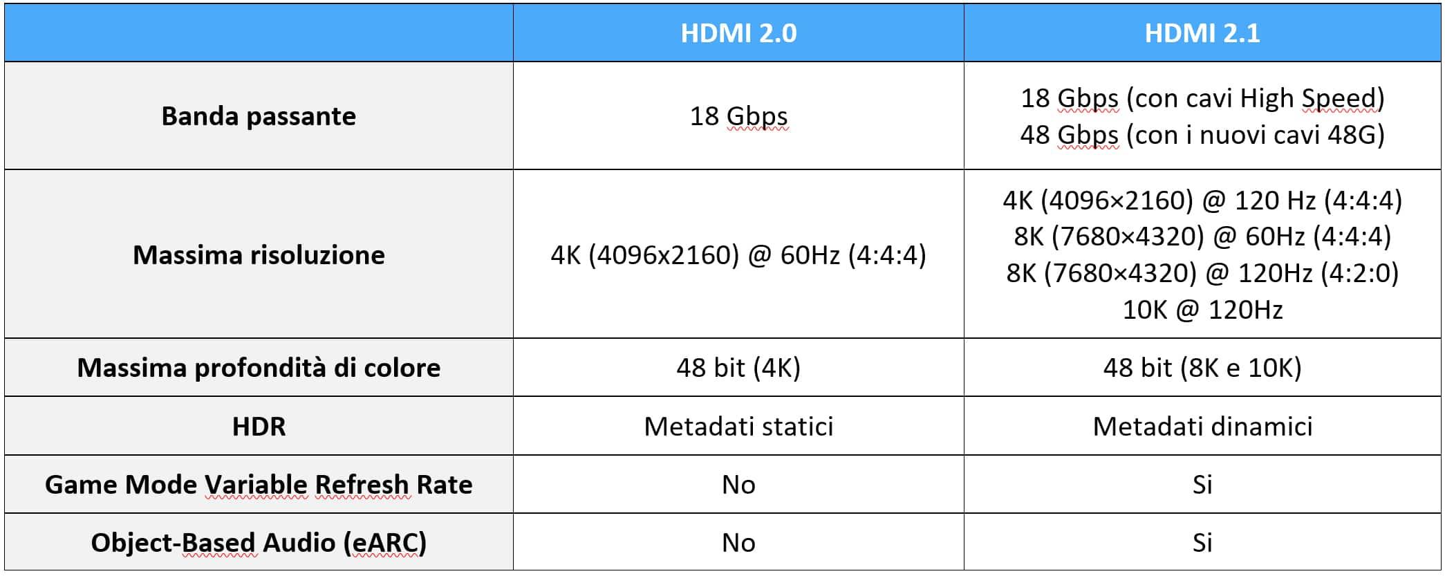 hdmi 2.0 vs 2.1
