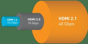 Che differenza c'è tra un cavo HDMI 2.0 e 2.1
