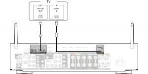 Cavo HDMI CEC e HDMI ARC: cosa sono?