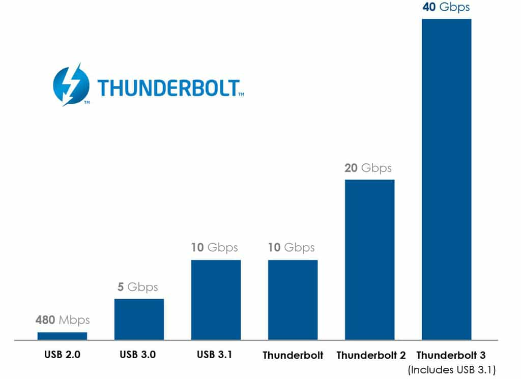 Differenza tra USB e Thunderbolt