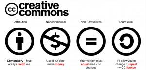Che cos'è il Creative Commons?