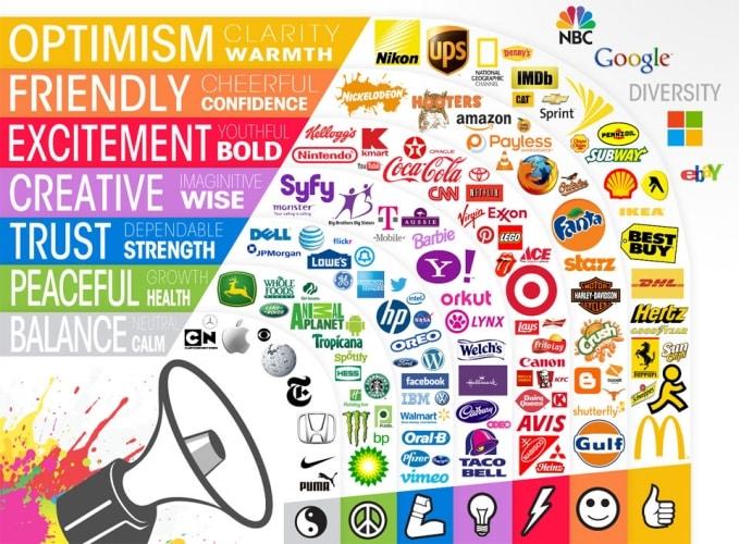 Come scegliere il colore del logo della propria attività