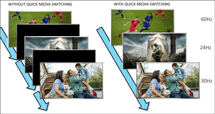 Funzione Quick Media Switching